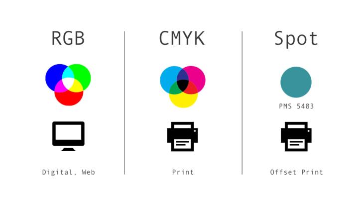 RGB, CMYK și Pantone